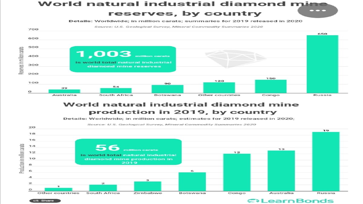 stat_producteur_diamant_monde